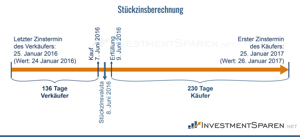 Stueckzinsen bei Anleihen - Infografik