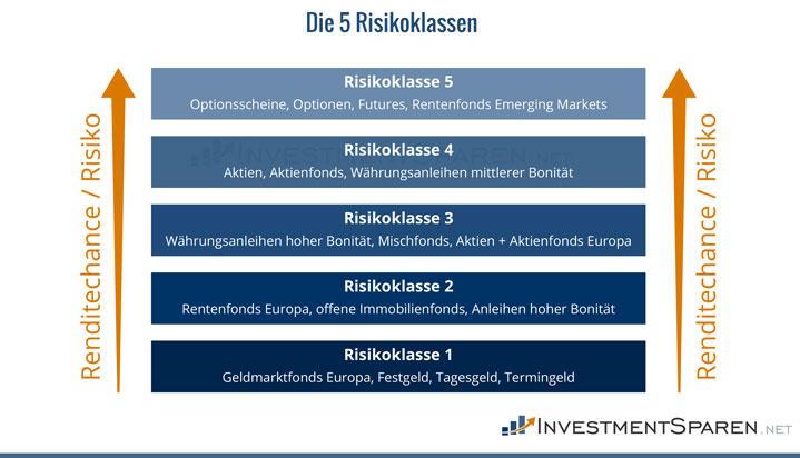 5-risikoklassen