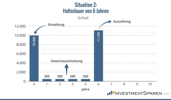 anleiheverkauf-vor-laufzeitende