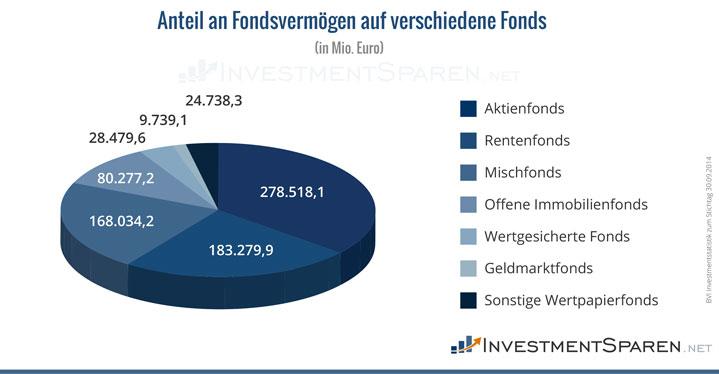 anteil-am-fondsvermögen-auf-verschiedene-fonds