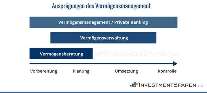 ausprägungen-des-vermögens-management