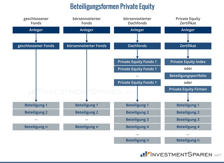 beteiligungsformen-private-equity