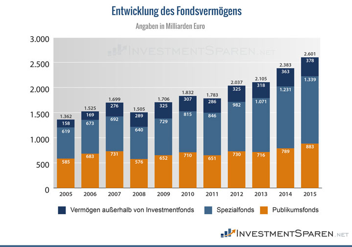 Entwicklung Fondsvermögen von 2055 bis 2015