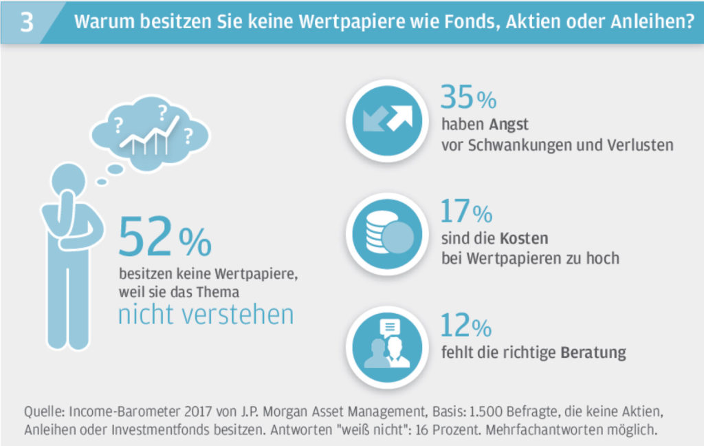 Quelle: J.P. Morgan Asset Management