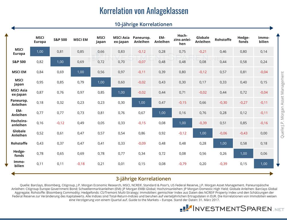 Wie verschiedene Anlageklassen auf Sicht von drei oder zehn Jahren korrelieren, zeigt die Korrelationsmatrix basierend auf Daten von J.P. Morgan Economic Researc.