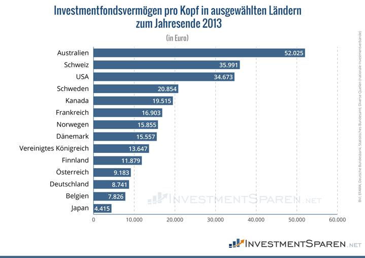 investmentfondsvermögen-pro-kopf-in-ausgewählten-ländern