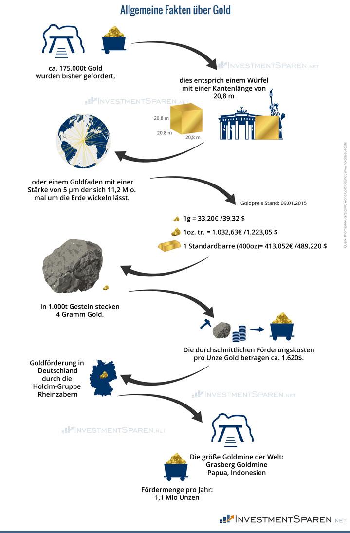 investmentsparen_net_gold_allgemeine_fakten
