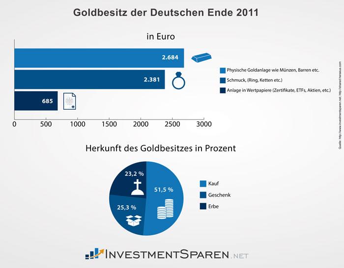 investmentsparen_net_goldbesitz_deutschland_2011