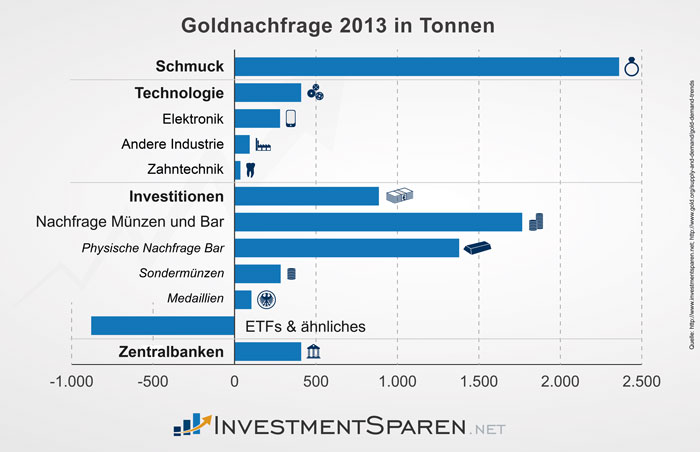 investmentsparen_net_goldnachfrage_2013