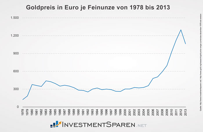 investmentsparen_net_goldpreis_1978_2013