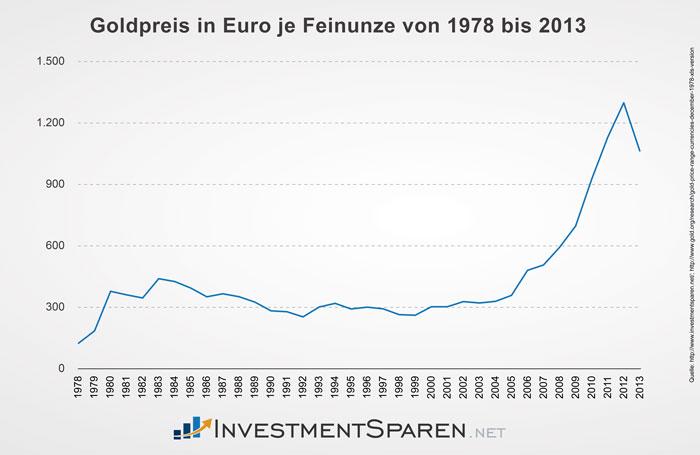 investmentsparen_net_goldpreis_1978_2013