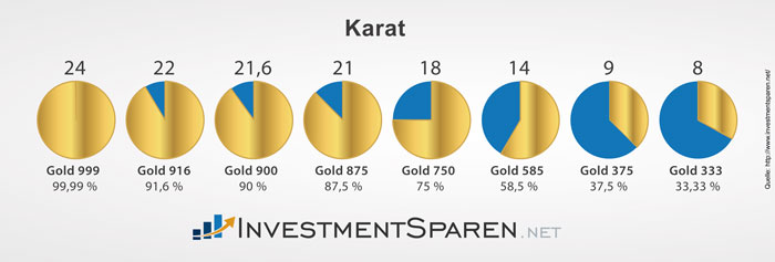 investmentsparen_net_karat_gold