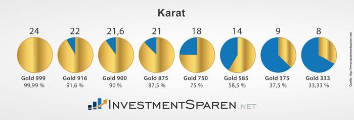 investmentsparen_net_karat_gold