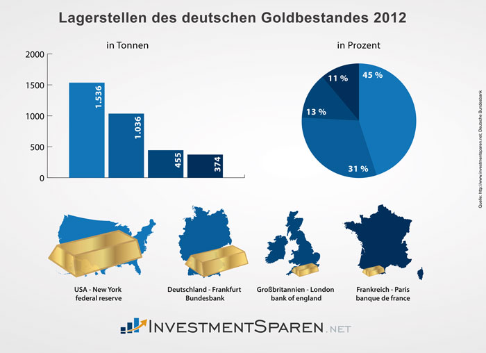 investmentsparen_net_lagerort_deutsches_gold_2012