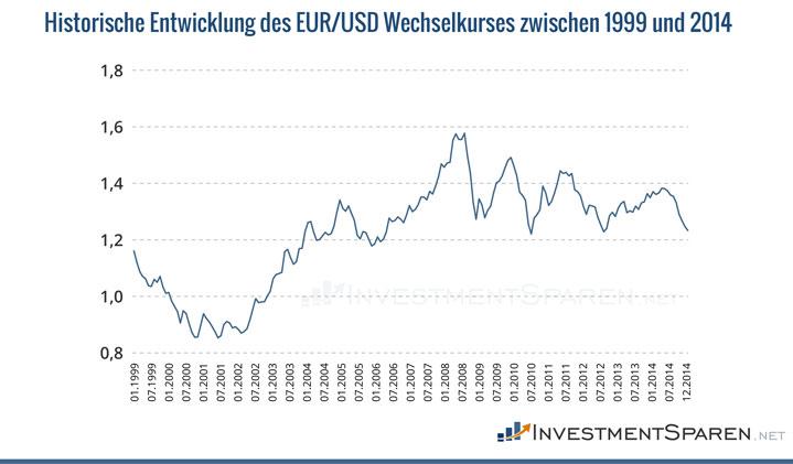 Investmentsparen Wechselkurs Euro Dollar