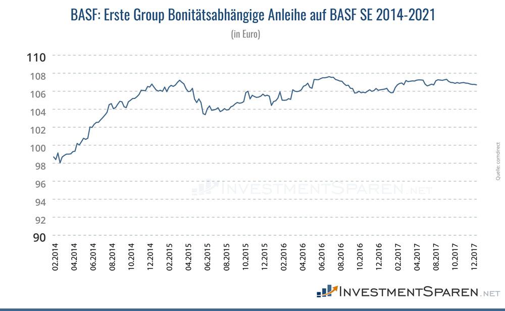 Kurs der bonitätsabhängigen Schuldverschreibung auf BASF mit positiver Kursentwicklung