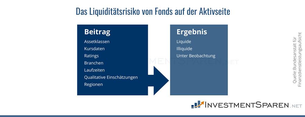 Infografik zu den Liquiditätsrisiken von Fonds auf der Aktivseite
