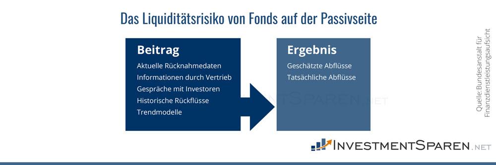 Infografik zu den Liquiditätsrisiken von Fonds auf der Passivseite