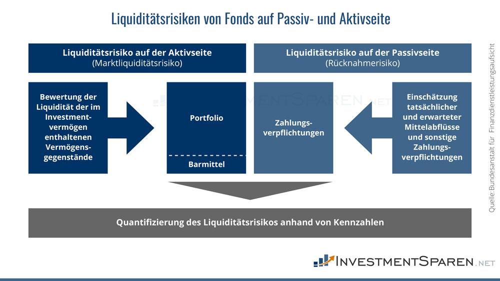 Infografik zu den Liquiditätsrisiken von Fonds auf Aktiv- und Passivseite