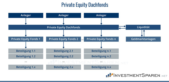 private-equity-dachfonds