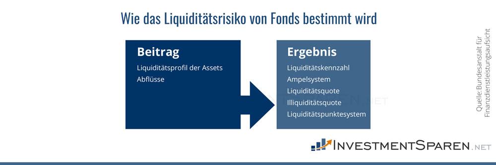 Infografik zur Quantifizierung des Liquiditätsrisikos von Fonds