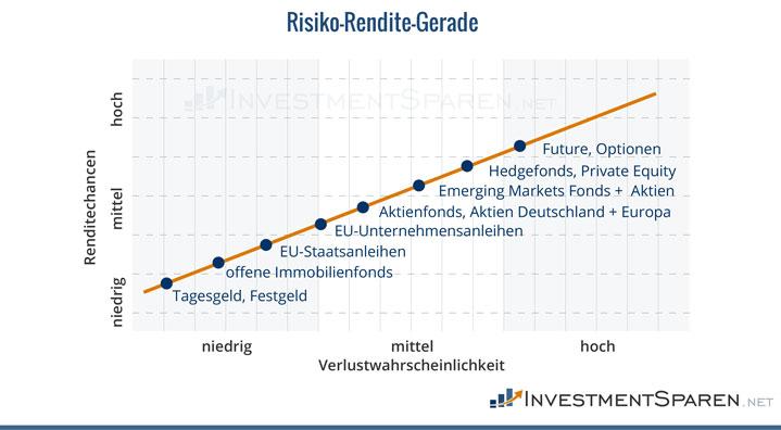 risiko-rendite-gerade-verschiedener-assetklassen