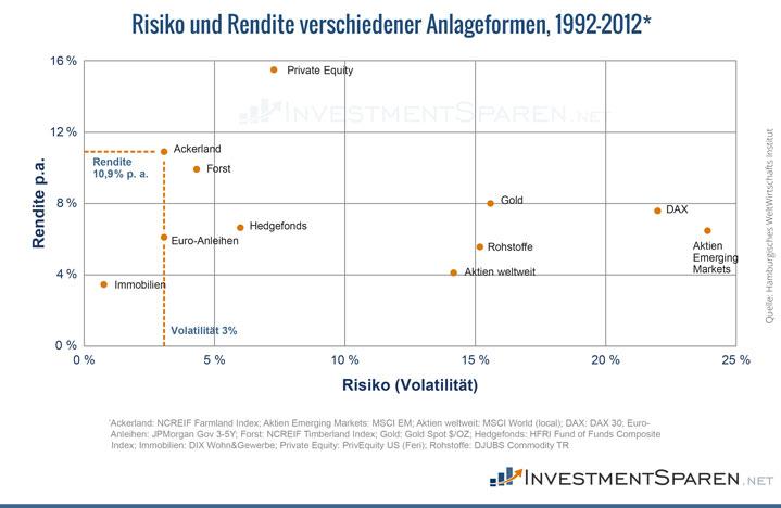Infografik zum Risiko-Rendite-Profil von Anlageformen zwischen 1992 und 2012
