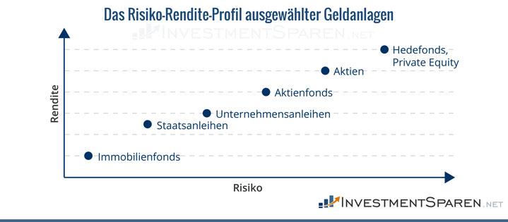 risiko-rendite-profil-ausgewählter-geldanlagen