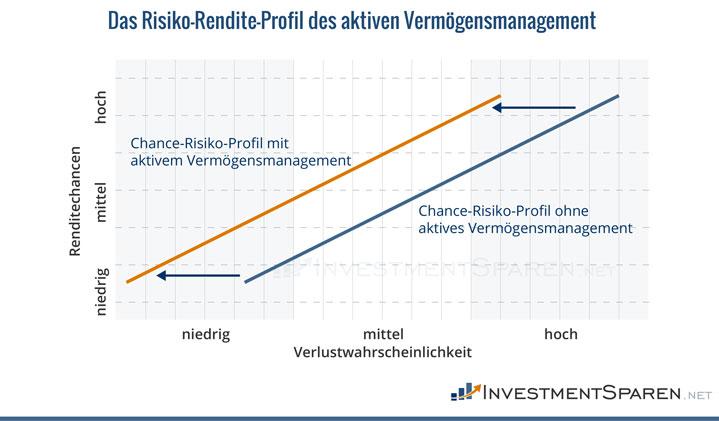 risiko-rendite-profil-des-aktiven-vermögensmanagement